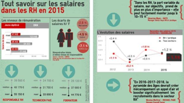 Infographie : combien gagne-t-on dans les RH en 2015 ?