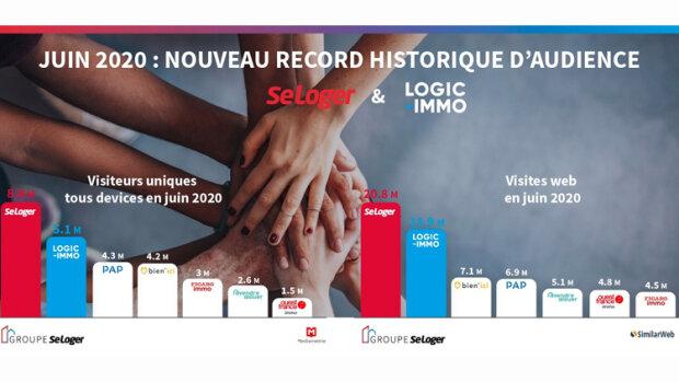 SeLoger et Logic-Immo affichent de nouveaux records historiques d'audience