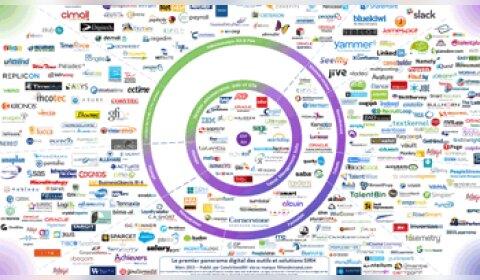 Le panorama 2015 des 300 logiciels RH présents en France