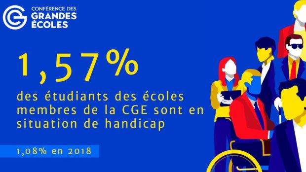 Comment l'EM Normandie et les grandes écoles de commerce accompagnent les étudiants handicapés
