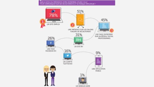 Les réseaux sociaux jouent un rôle secondaire dans le recrutement