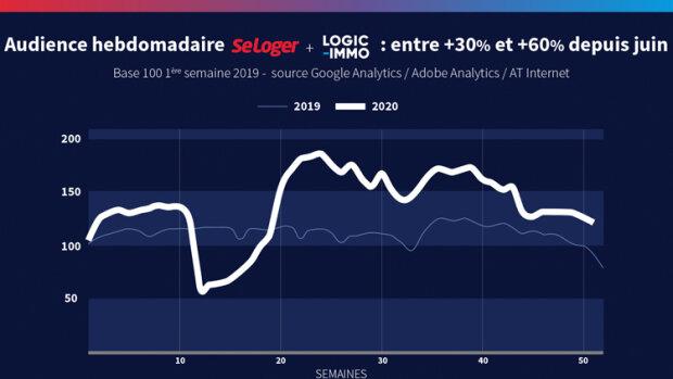 """""""Le Groupe SeLoger aura délivré en 2020 une performance historique à ses clients"""", Olivier Le Gallo"""