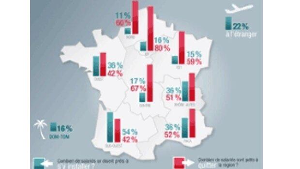 """80 % des franciliens """"qualifiés"""" envisagent de quitter l'Ile-de-France"""