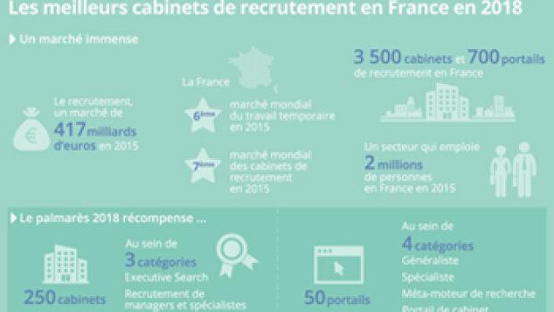 Le classement 2018 des meilleurs cabinets et portails de recrutement en France