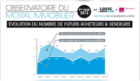 Les français attendent une baisse des prix immobiliers