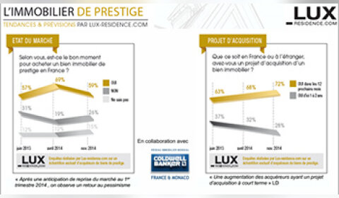 Immobilier de prestige : la reprise annoncée n'a pas été au rendez-vous en 2014