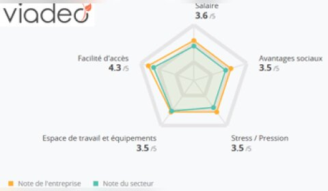 Viadeo intègre les avis des collaborateurs sur ses pages entreprises