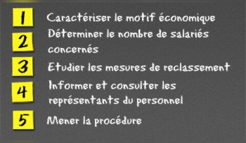 Le licenciement économique en 5 étapes