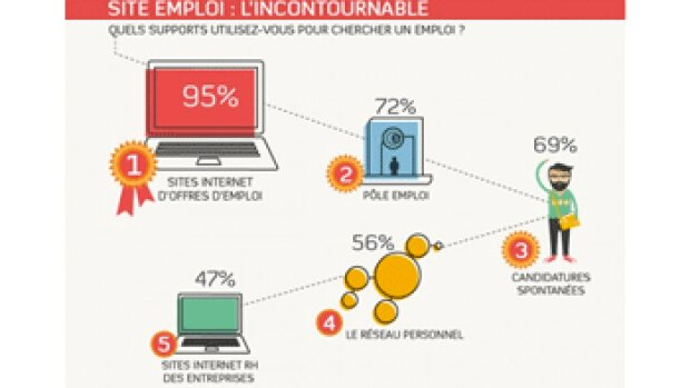 5 vérités sur les chercheurs d'emploi en ligne