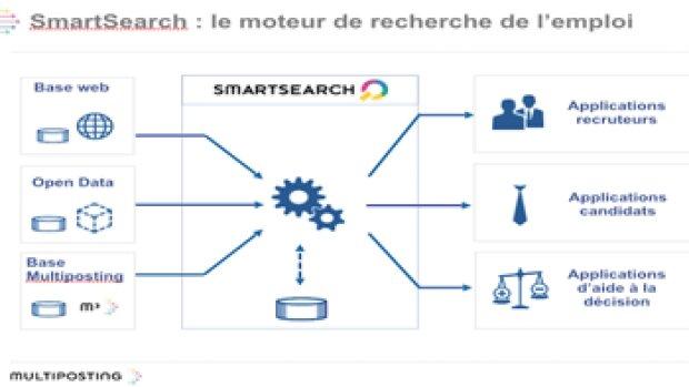 SmartSearch, le moteur de recherche intelligent qui s'appuie sur le Big Data
