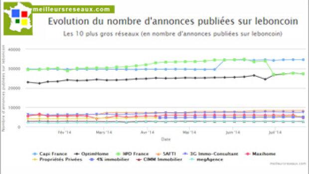 CapiFrance et I@D France en tête du classement de Meilleursreseaux.com