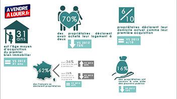 L'accession à la propriété freinée par la peur du chômage - © D.R.