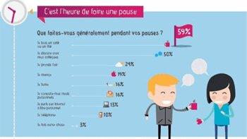 Découvrez la journée type des Français au travail
