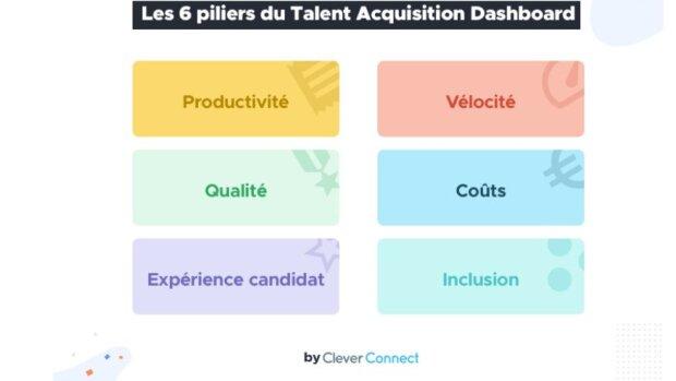 CleverConnect: évaluez l'efficacité des processus de recrutement avec Talent Acquisition Dashboard - © D.R.