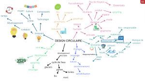 Le mapping du groupe 9 sur l'économie circulaire - © D.R.