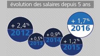 Baromètre des salaires 2016 : quelles sont les nouvelles tendances des salaires cadres ? - D.R.