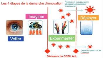 L'avenir de la formation décrypté dans un Book de l'Innovation - D.R.