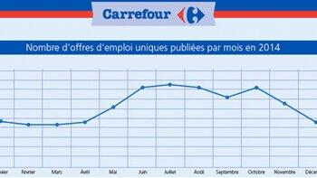 Les 8 sites emploi les plus utilisés par Carrefour en 2014 - D.R.