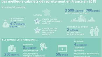 Le classement 2018 des meilleurs cabinets et portails de recrutement en France - © D.R.
