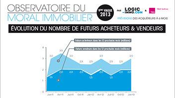 Les français attendent une baisse des prix immobiliers - D.R.