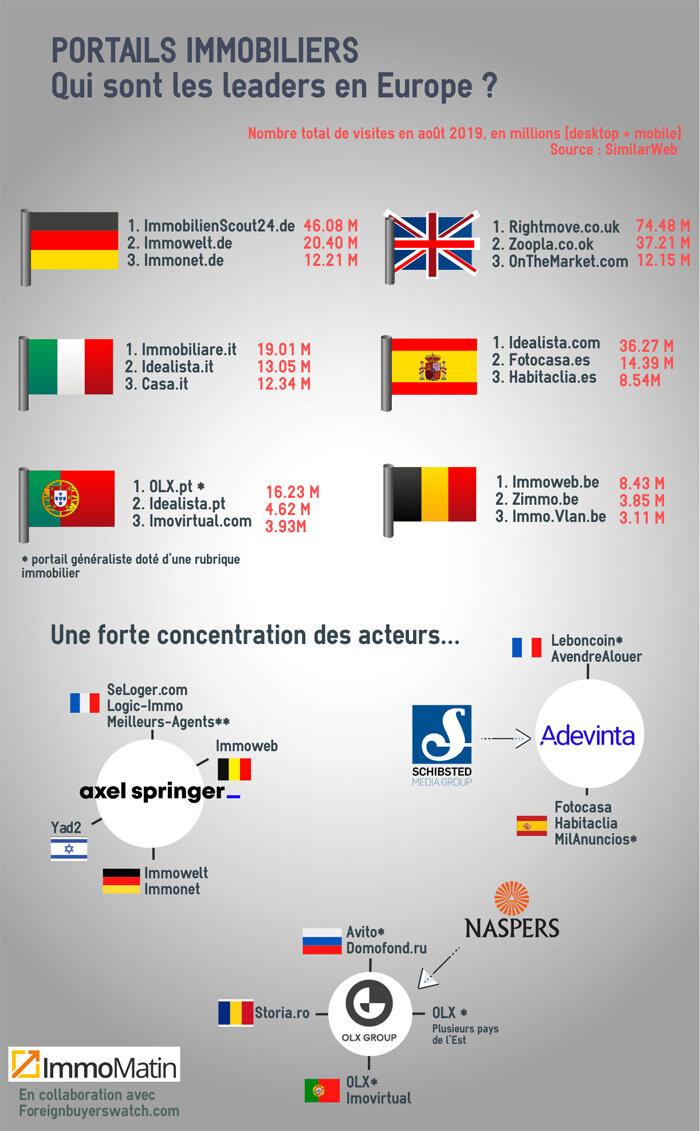 Classement des portails européens-D.R.