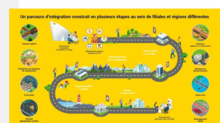 le Graduate Program de Colas, baptisé Tour de France - Colas