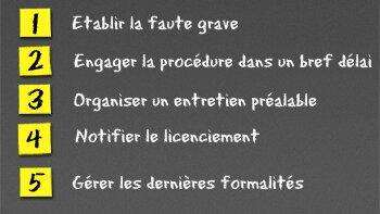Le licenciement pour faute grave en 5 étapes - © D.R.