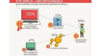5 vérités sur les chercheurs d'emploi en ligne - D.R.