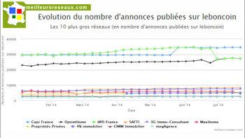 CapiFrance et I@D France en tête du classement de Meilleursreseaux.com - D.R.