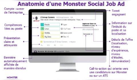 Monster aide les recruteurs à cibler les candidats sur Twitter