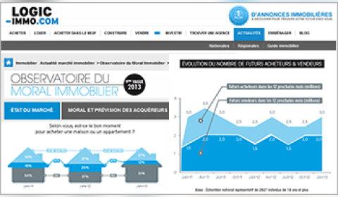 Les Français ne croient plus dans la baisse des prix immobiliers