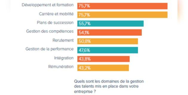 Ce qu'il faut retenir du dernier Baromètre de la gestion des talents - D.R.