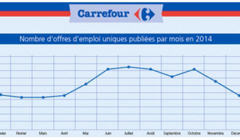 Les 8 sites emploi les plus utilisés par Carrefour en 2014