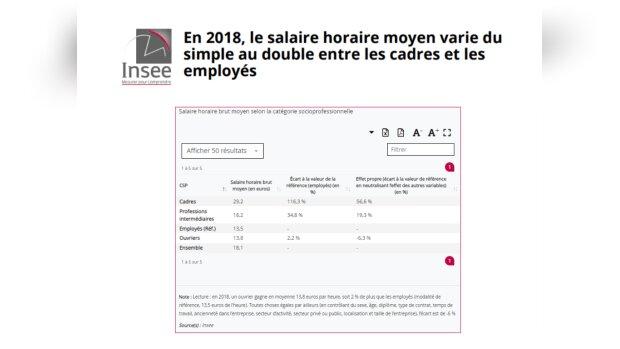 Salaires horaires brut moyens: de 29,2€/h pour les cadres à 13,5€ pour les employés (Insee, 2018)