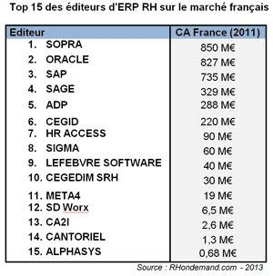 Le Top 15 des ERP-RH en France par RHondemand.com-D.R.