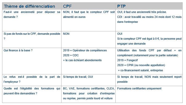 """Tribune - """" Le projet de transition professionnelle n'a pas vocation à s'appeler CPF de transition ! """"-D.R."""