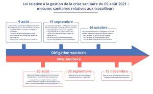 Passe sanitaire Covid-19: le calendrier août-novembre 2021 - © D.R.