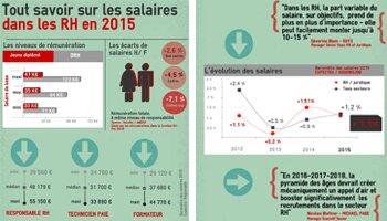 Infographie: combien gagne-t-on dans les RH en 2015? - D.R.