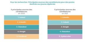 Etude iCIMS: les principales sources pour la recherche d'emploi - © D.R.