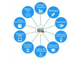 Le Lab RH: la diversité de l'écosystème - © D.R.