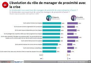 Evolution du rôle de manager de proximité avec la crise (Etude OpinionWay - Talentsoft, mai 2021) - © D.R.