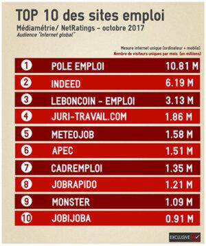 Le classement des sites emploi en octobre 2017