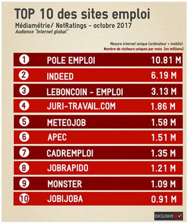 Le classement des sites emploi en octobre 2017-D.R.