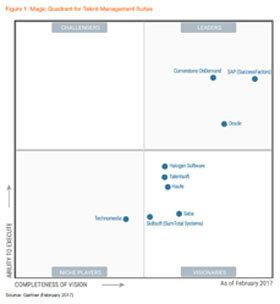 """Magic Quadrant de Gartner : le verdict pour le marché du """"cloud HCM""""-D.R."""