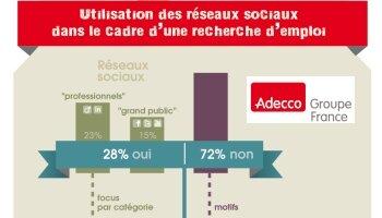 Recrutement et réseaux sociaux : un potentiel à développer - D.R.