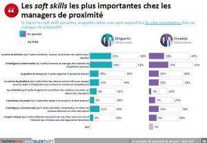 Les soft skills les plus importantes dans les managers de proximité (étude OpinionWay - TalentSoft, mai 2021) - © D.R.