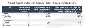 Salaire horaire brut moyen selon la catégorie socioprofessionnelle - © Insee.