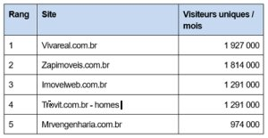 Le classement des sites immobiliers les plus visités à l'étranger
