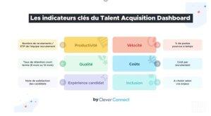 Talent Acquisition Dashboard par CleverConnect: les six piliers