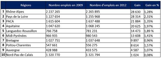 Tribune - Le Top 10 des  régions qui créent de l'emploi en France Baromètre CareerBuilder-D.R.